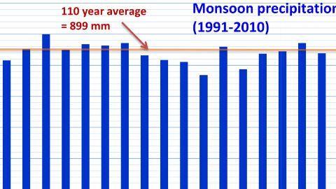 Chennai rains break a 100-year old record